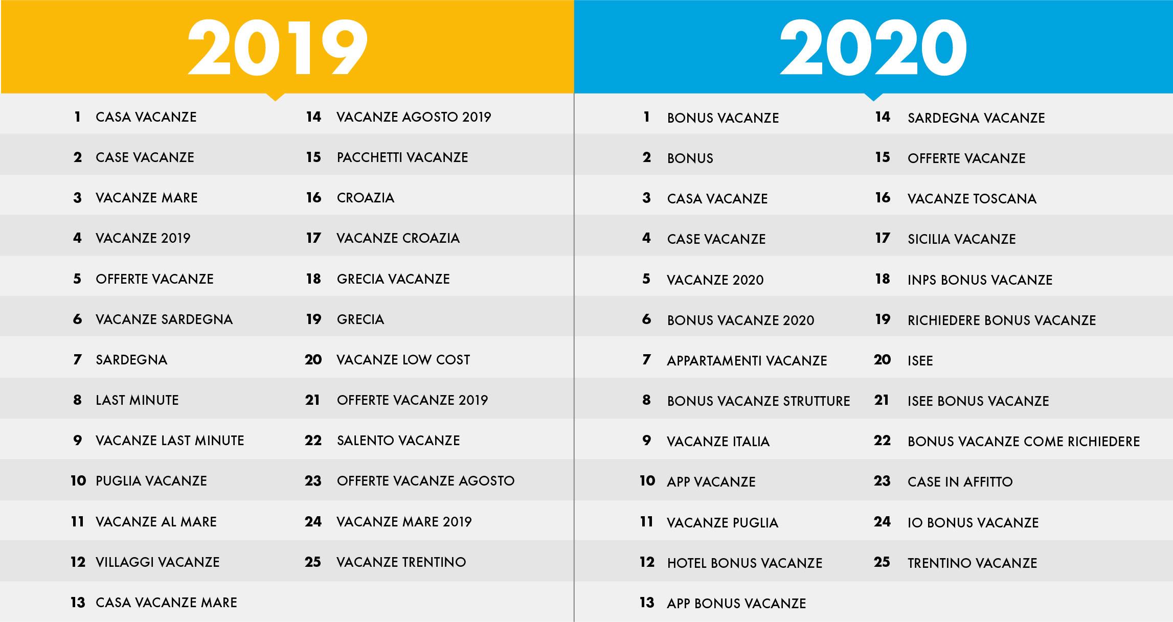 Il 2019 e il 2020 a confronto nelle ricerche delle vacanze